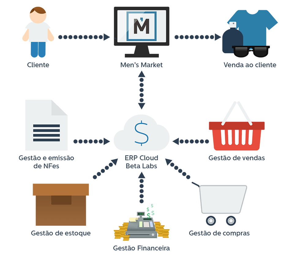 E-commerce Mens Market
